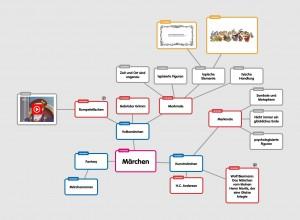 Märchen - mindmapbild
