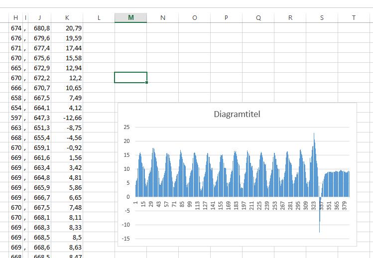 puls i Excel
